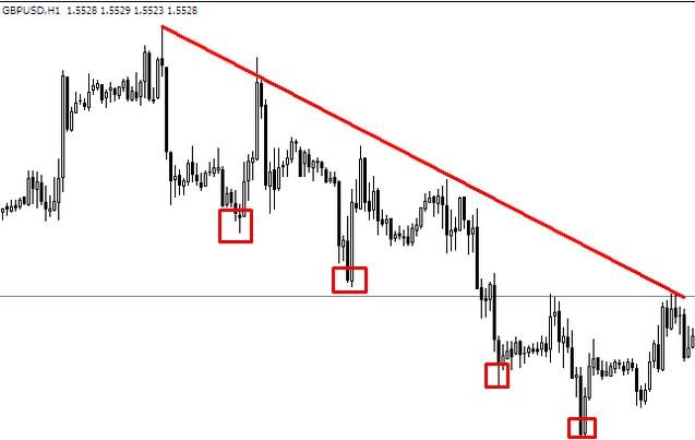 Cara analisis forex trading