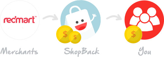 How Shopback and Redmart Works