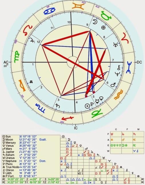 mapa astrologico 1 de janeiro de 2015