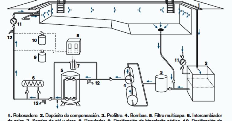T cnico superior en instalaci n y mantenimiento manual de for Manual mantenimiento de piscinas