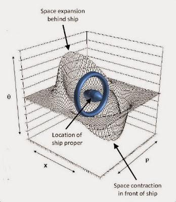 Warp Engine or true