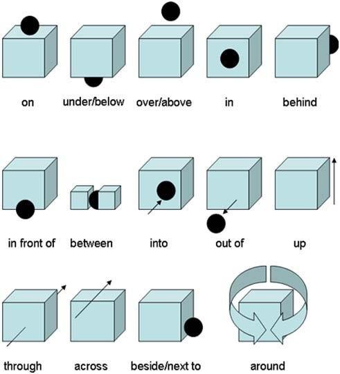 предлоги по английскому языку в картинках