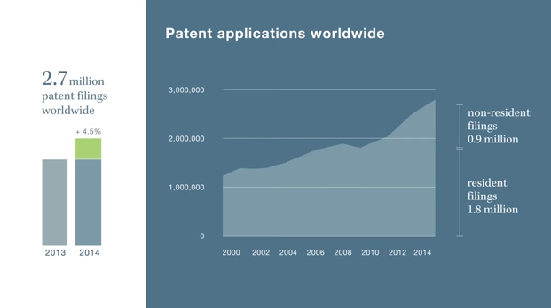 """technology companies having the highest number of patent to its name"""