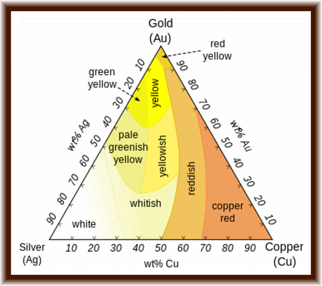 Paydirt reviews and results paydirt reviews gold purity and the this chart shows the various colors of gold and their corresponding purity au nvjuhfo Image collections