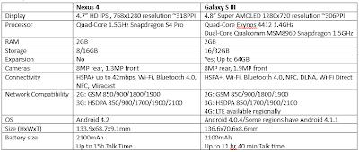 Spesifikasi Google Nexus 4 VS Samsung Galaxy S III