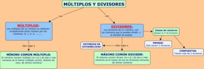http://cpviana.educacion.navarra.es/blogs/6pr/files/2012/11/M%C3%9ALTIPLOS-Y-DIVISORES1.jpg