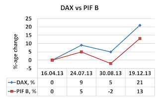 PIF B, P/E, P/B and dividend