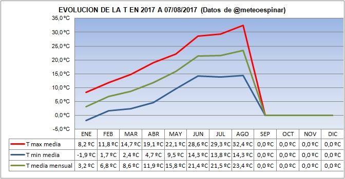 Evolución de las T en 2017 a 07/08/2017: