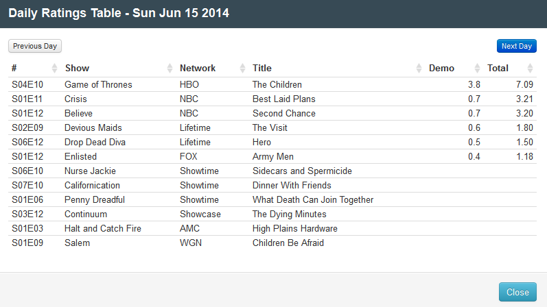 Final Adjusted TV Ratings for Sunday 15th June 2014