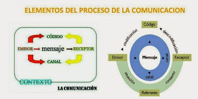 Los elementos de la comunicación: teoría y actividades