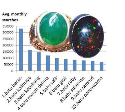 jenis batu akik terpopuler paling banyak dicari