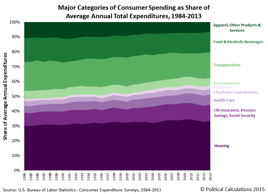Major Categories of Consumer Expenditures as Share of Average Annual Total Expenditures per Consumer Unit, 1984-2013