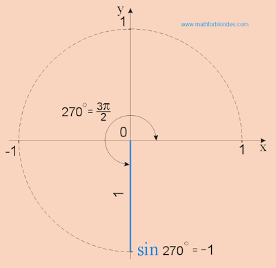 sin 270, sin 3pi/2, sine 3/2 pi. Mathematics for blondes.