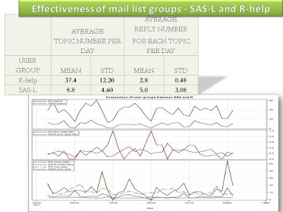 Effectiveness of two mail list groups: SAS-L and R-help