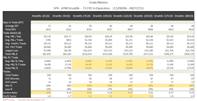 SPX Short Options Straddle Trade Metrics - 73 DTE - Risk:Reward 25% Exits