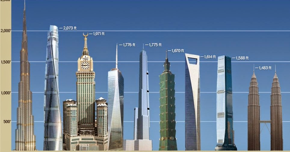 Blog With Best Of All Things: Top 10 Tallest Buildings in ...