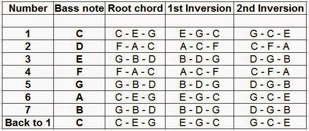 Piano Chords Chart Left Hand Peopledavidjoel