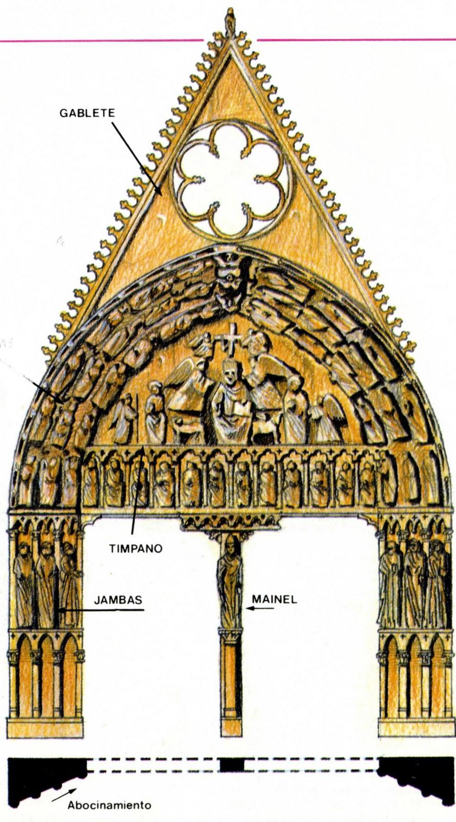 Historia del arte el arte g tico for Arquitectura gotica partes
