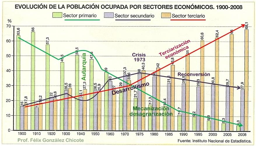 external image Estructura+de+la+poblaci%25C3%25B3n+evoluci%25C3%25B3n+de+la+poblaci%25C3%25B3n+ocupada+por+sectores+econ%25C3%25B3micos+1900-2008.jpg