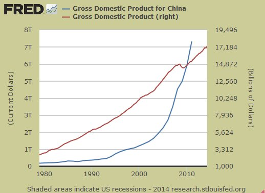 China vs US GDP