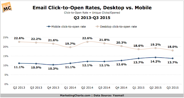 """email click to open rates by mobile vs desktop"""
