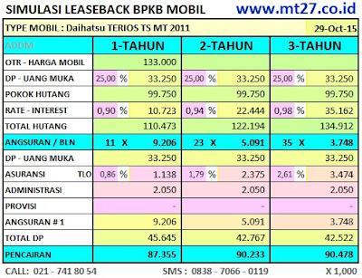 Simulasi Angsuran Pinjaman Leaseback BPKB