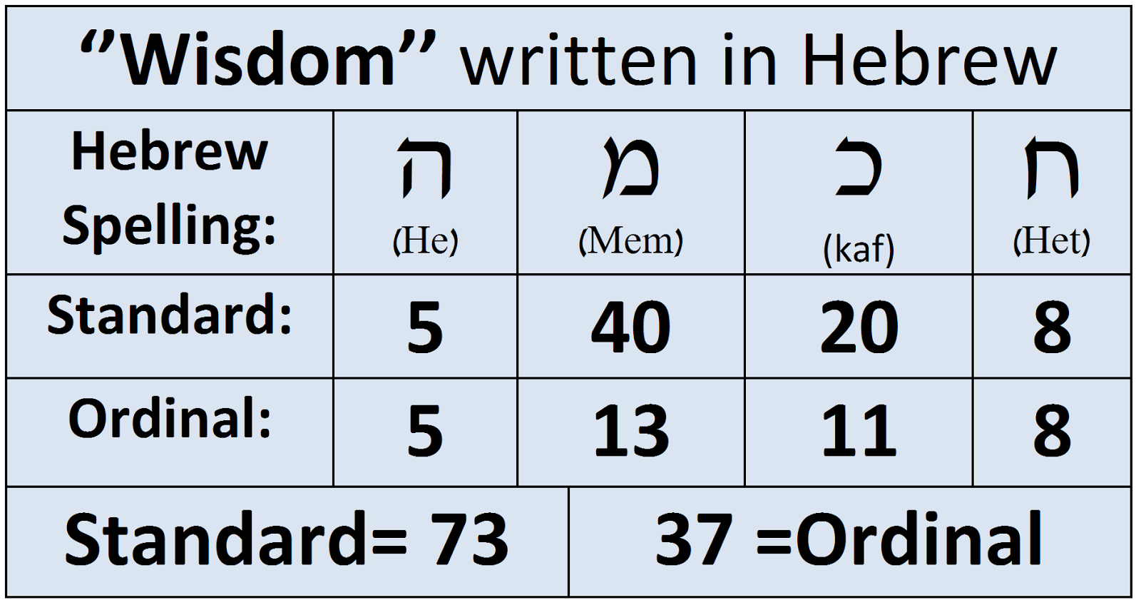 Numerical Miracles In The Bibles First Verse 11 Does God Exist
