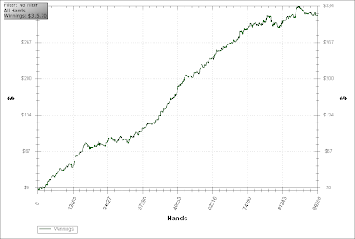 pokerstars holdem manager chart