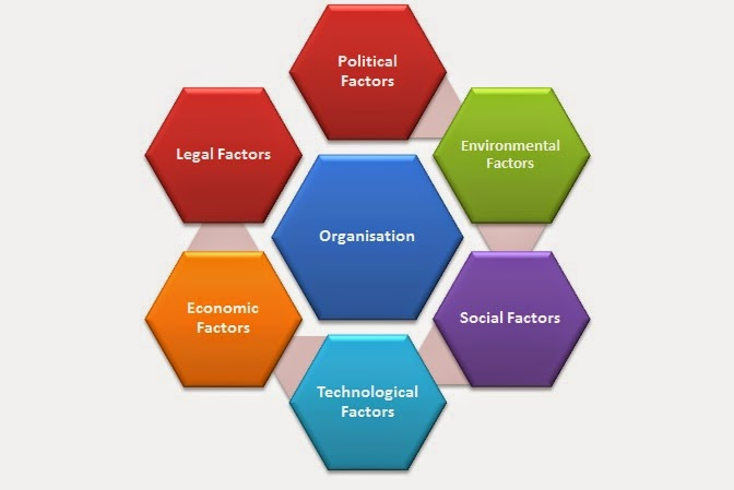 global business business analysis