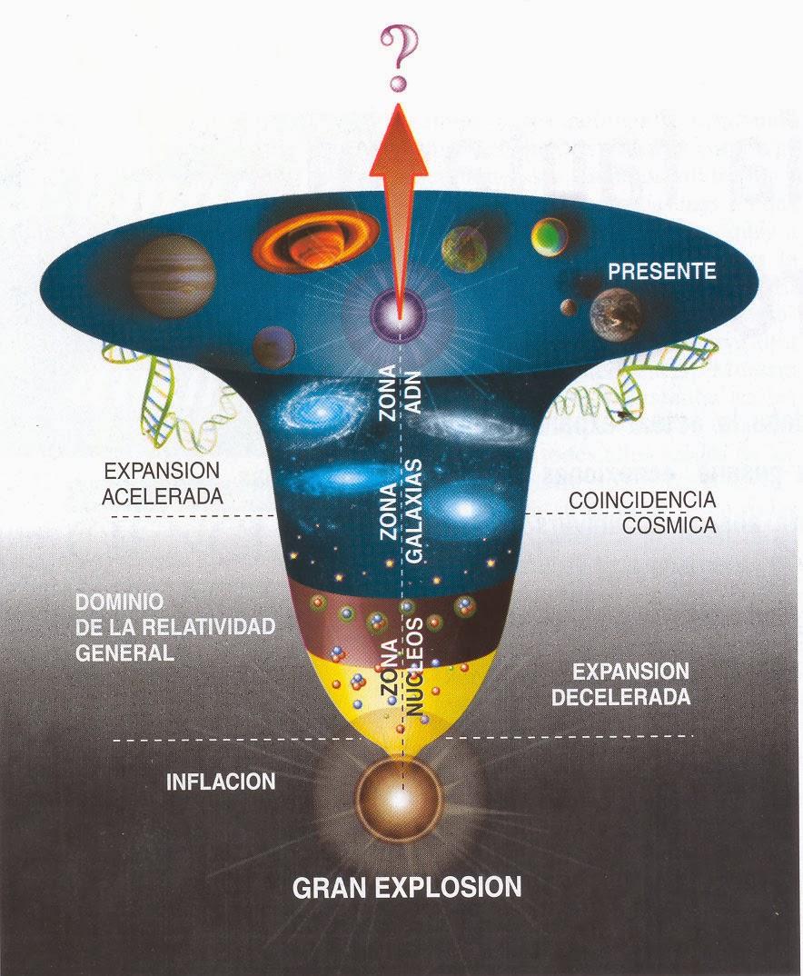 Resultado de imagen de El Universo y la Incertidumbre