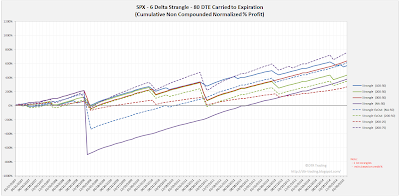 Short Options Strangle Equity Curves SPX 80 DTE 6 Delta Risk:Reward Exits