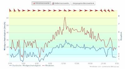 Windgeschwindigkeit, Untersee, Bodensee