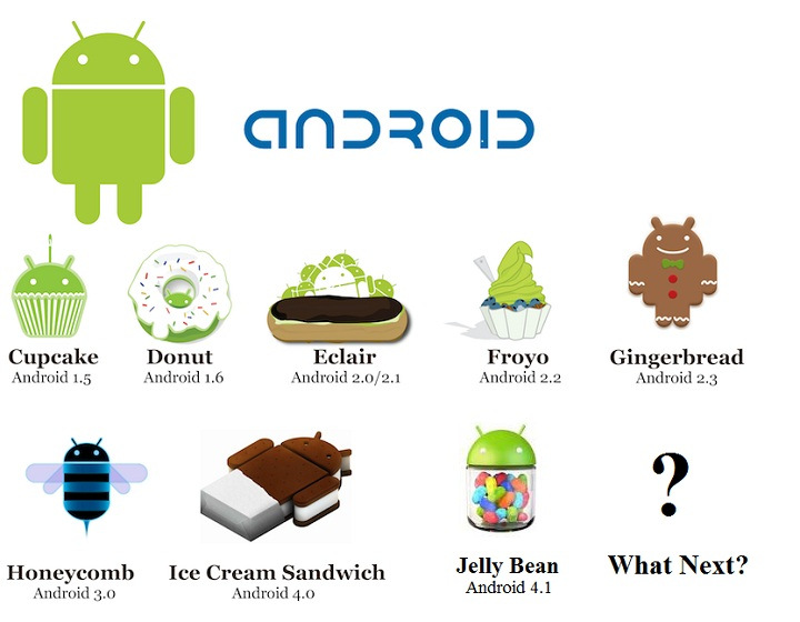 comparisons of all android versions ~ COOL NEW TECH