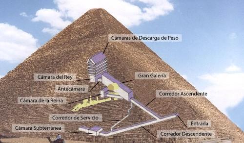 Resultado de imagen para nave o buque de guerra en el centro de la pirámide de giza, egipto