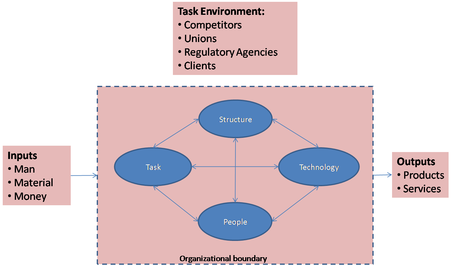 Management Bytes From Mande  The Complete Systems View Of