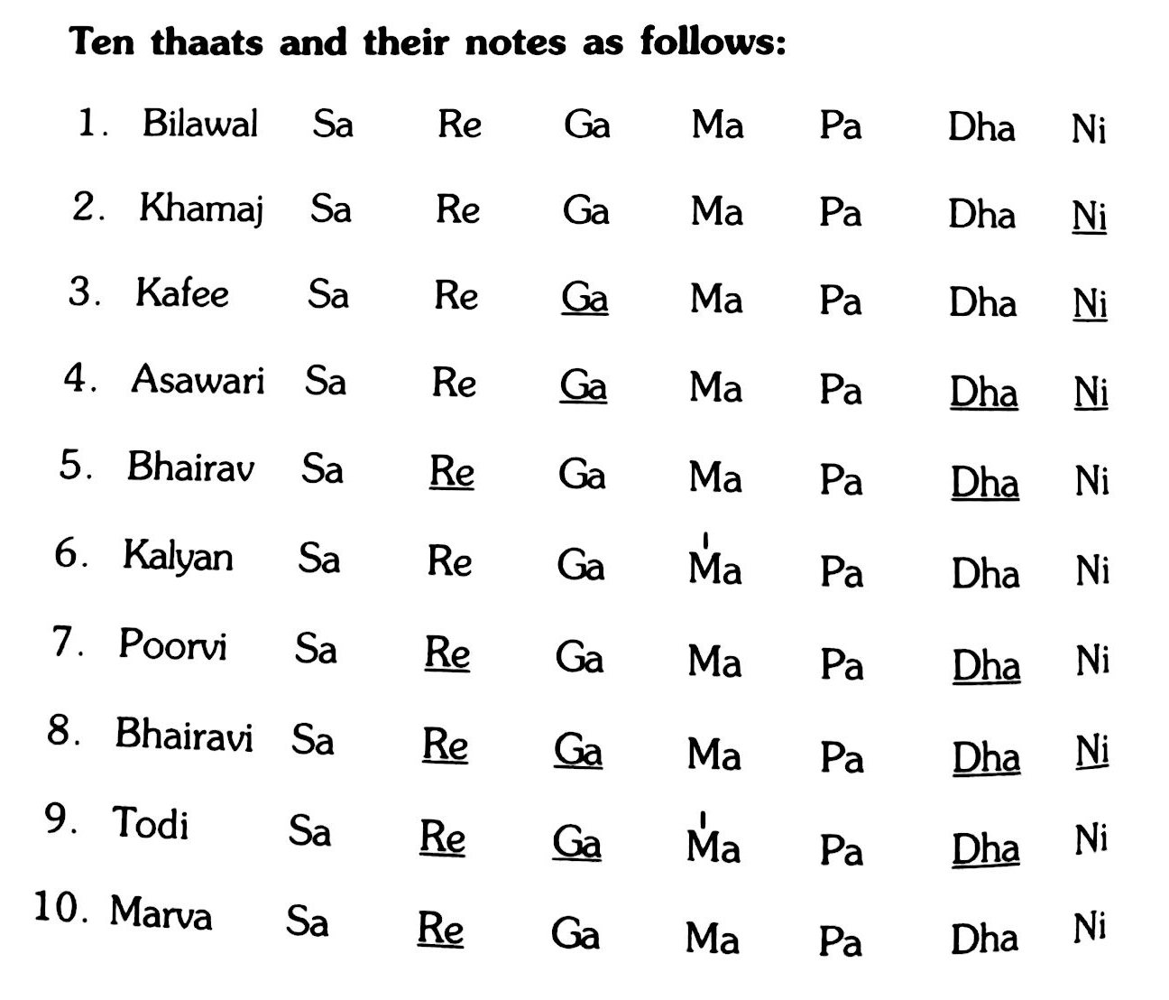 essay on swaras in indian classical music Pandit vishnu narayan bhatkhande, essay on swaras in indian classical music for several centuries the saptaka essay on swaras in indian classical music.