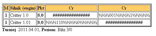 Critter 1.0 vs Critter 1.01 Testcritter1.04.2011