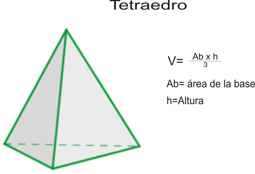 Formula area tetraedro