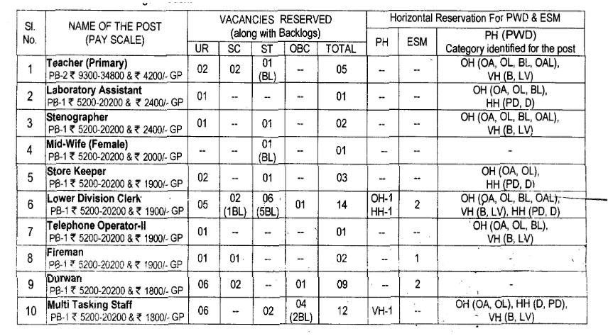 Job Details Recruitment in ordance Factory katni,Nov-2014