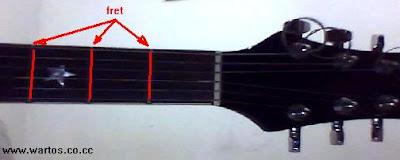 Cara Melatih Kecepatan Jari Tangan Bermain Gitar
