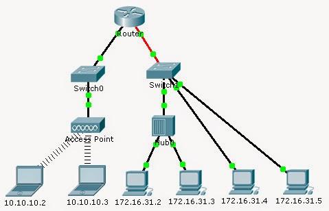 ip address packet tracer pdf