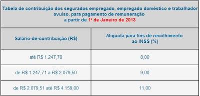 Tabela de contribuição do INSS válida a partir de 01/2013
