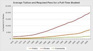 Tuition Inflation In Two Simple Charts - Tuition Cost Chart