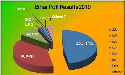 vote share in bihar assembly election 2010