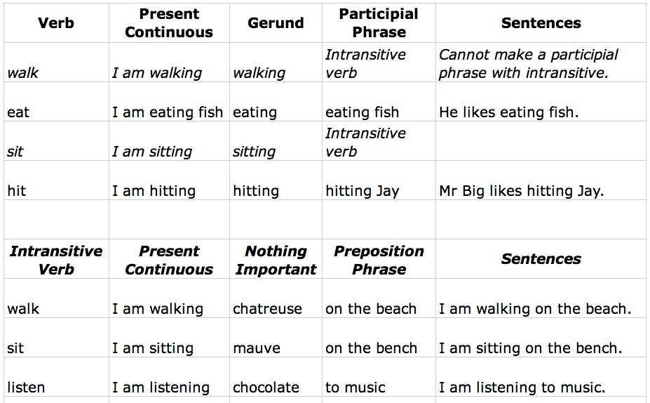 Prepositionalparticipial Phrases Reno Dals English Insights