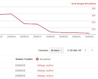 Pesan Hilang Author Pada Google Webmaster