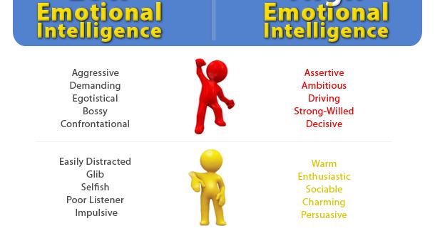 daniel goleman emotional intelligence test pdf