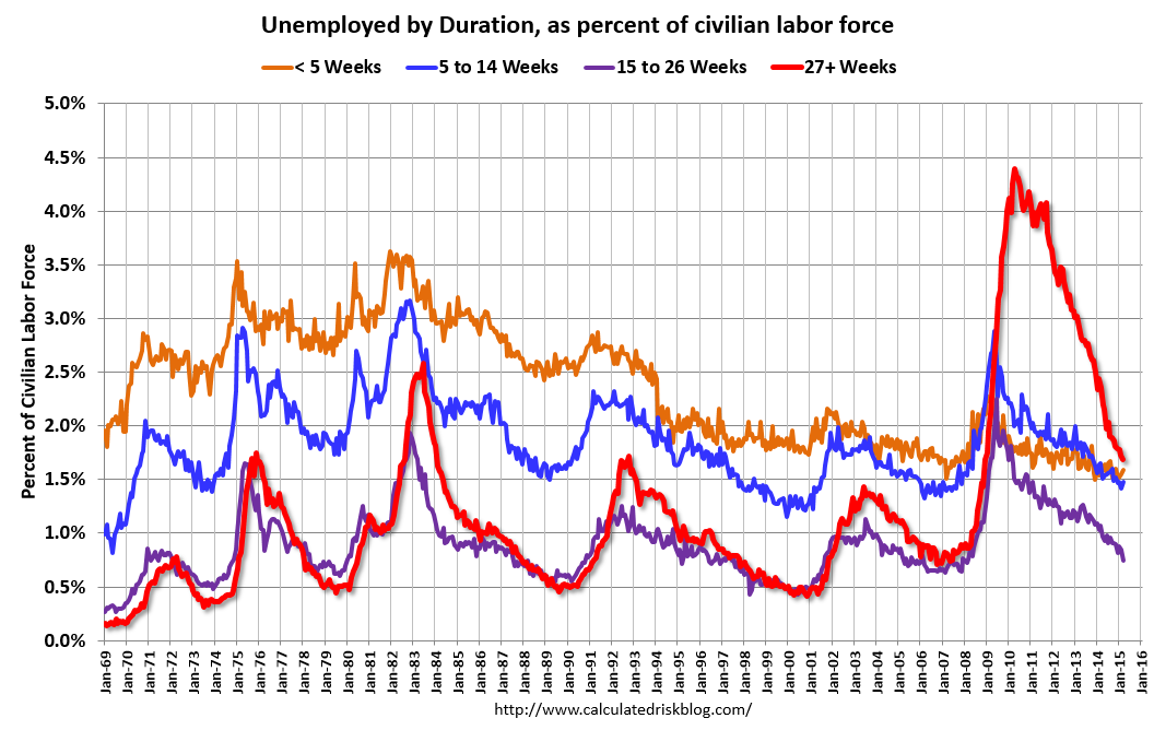 unemployment commentary