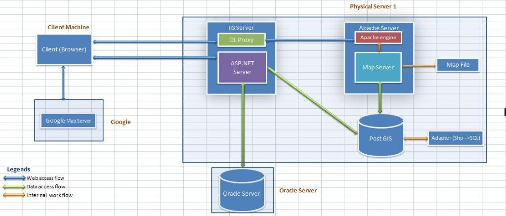 Openlayers Asp Logical Architecture And Communication Flow