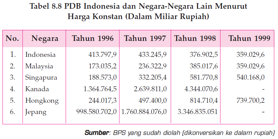 Membandingkan Produk Domestik Bruto dan Pendapatan Per Kapita Indonesia dengan Negara Lain